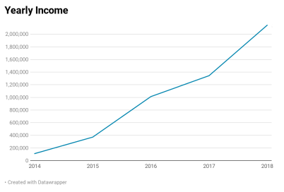 Yearly Income 2014-2018