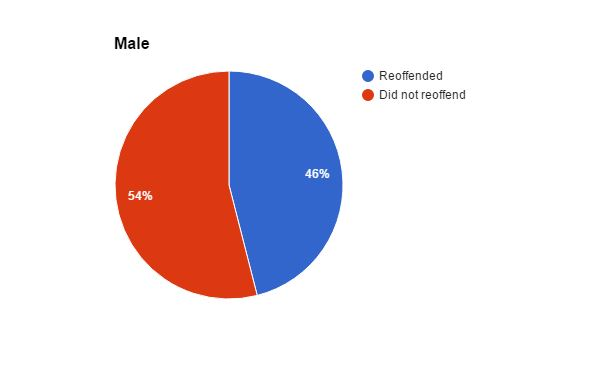 male-reoffending-figures-1