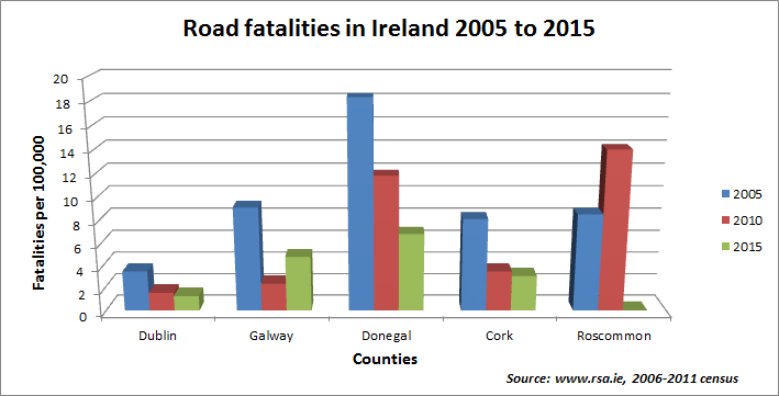 road-fatalities-2005-to-2015