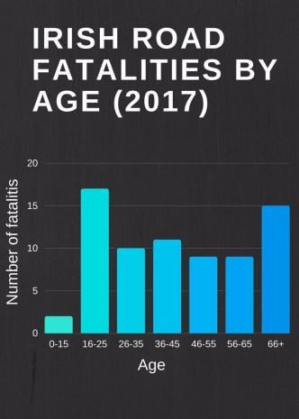 irish-road-fatalities-by-age-final.jpg