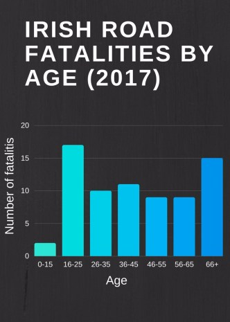 irish-road-fatalities-by-age-final.jpg