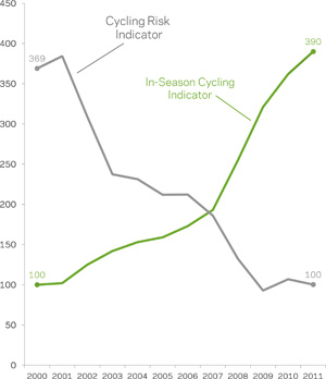 This is a graph the DOT created showing that changes in cyclist safety over the past decade is due to the increase in bicycle use in New York City. The decrease in the Cycling Risk Indicator from 369 in 2000 to 100 in 2011 represents a 73% decrease in the average risk of a serious injury experienced by commuter cyclists in New York City. http://www.nyc.gov/html/dot/html/bicyclists/bikestats.shtml