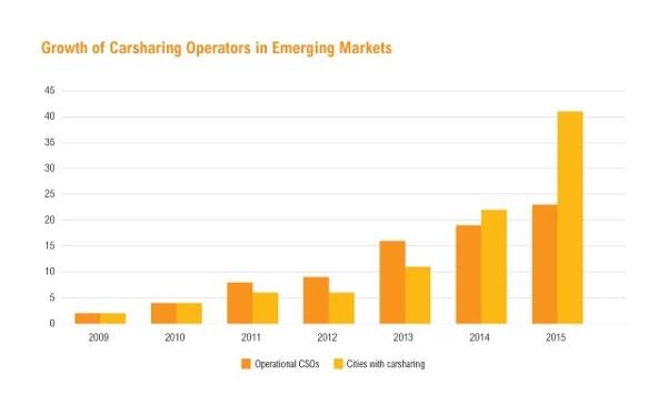 Araç paylaşım sistemleri geçtiğimiz yıllar içerisinde yükselen piyasalarda kayda değer bir büyüme göstermişir. Grafik: WRI Ross Center for Sustainable Cities