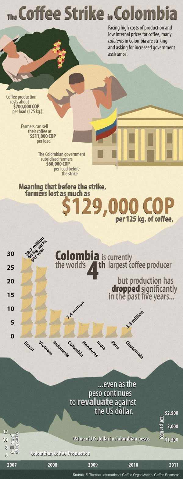 An infographic on the Colombian coffee strike, paro cafetero