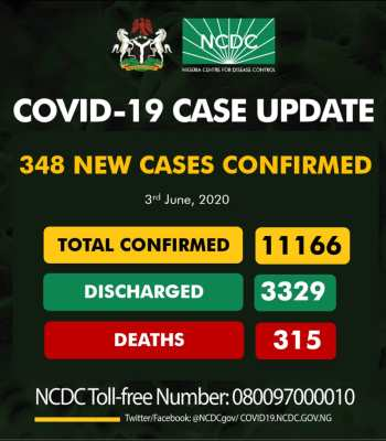 BREAKING: Nigeria Records 348 New COVID-19 Cases, Total Infections Exceed 11,000