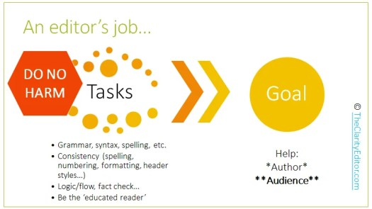 "Slide titled An editor's job. The editor's tasks including checking grammar, syntax, spelling, etc., consistency, the logic/flow, facts - to generally be the ""educated reader"" for the author. The ultimate goal is to help the author and, most importantly, the reader."