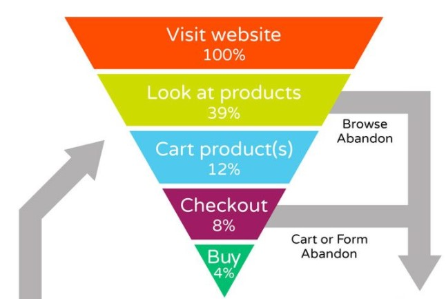 Customer behavior percentages on a website