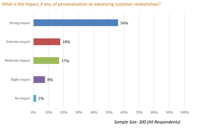 The impact of personalized email marketing on customer relationships