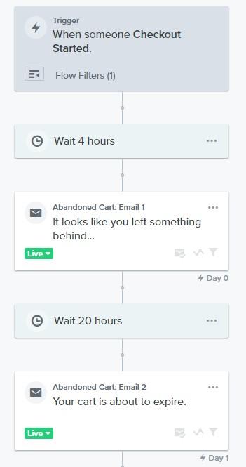 Klaviyo email flow