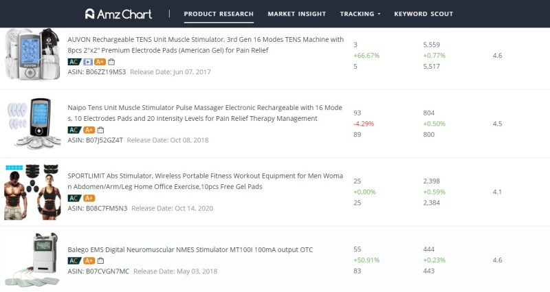 AMZChart results for muscle stimulator