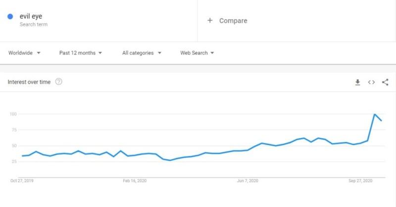 Evil eye niche trend in Google Trends