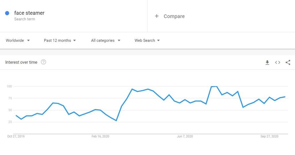 Face Steamer in Google Trends