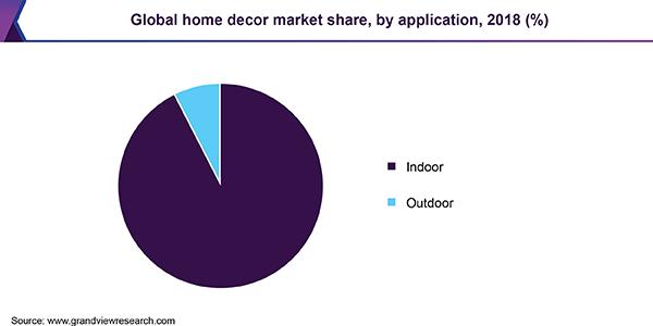 Home decor market share