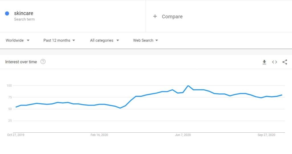 Skincare niche trend in Google Trends
