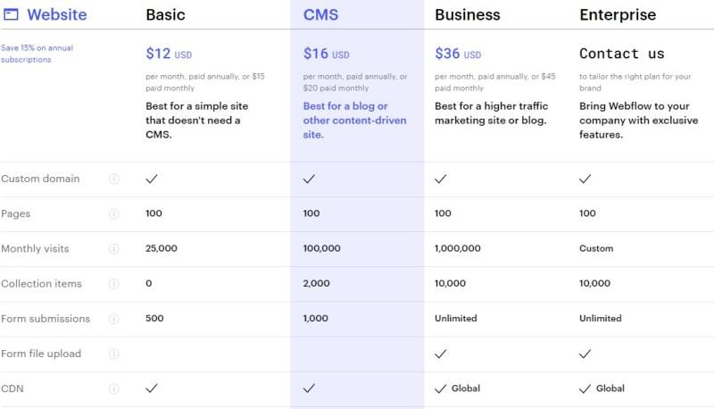 Webflow blogging platform pricing