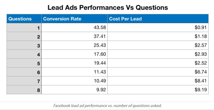 Facebook lead ad performance vs. number of questions asked