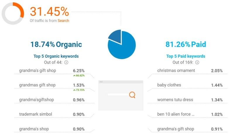 GrandMasGiftShop search traffic