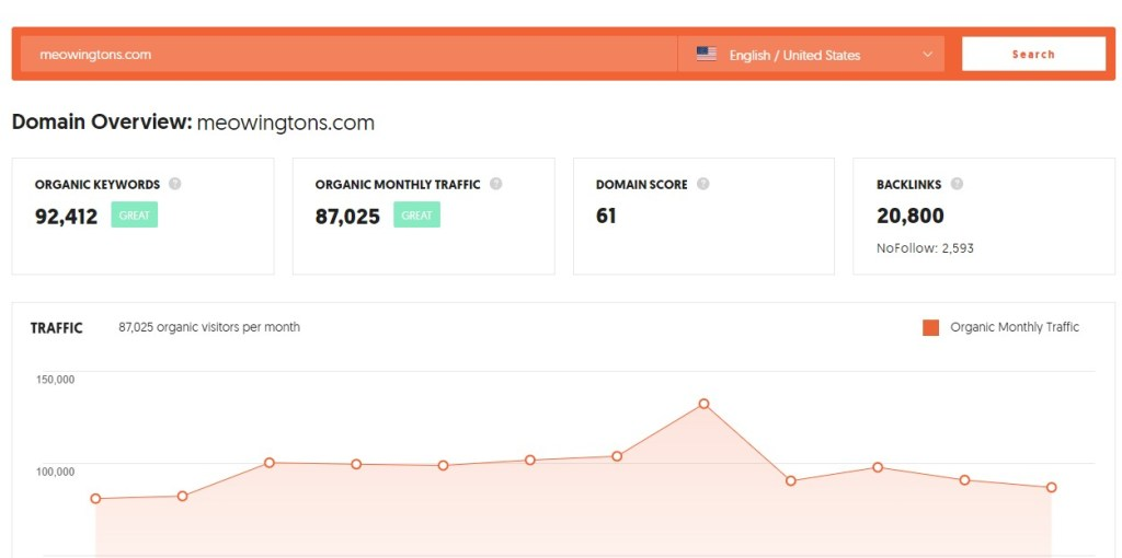 MeoWingTons search traffic