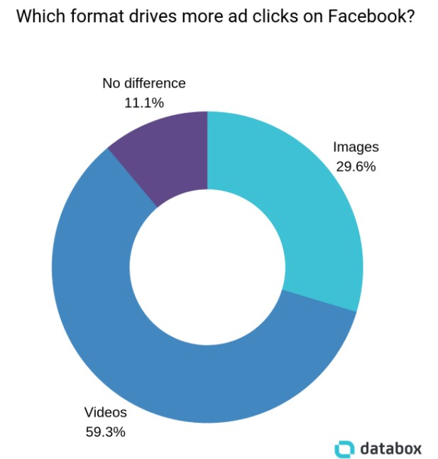 Ad click ratios between video and image ads