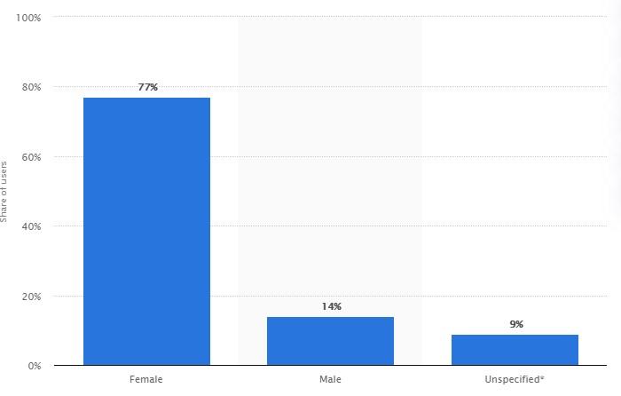 Pinterest gender stats