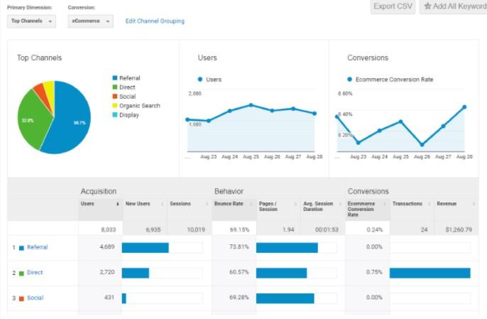 Really Simple Google Analytics Shopify app