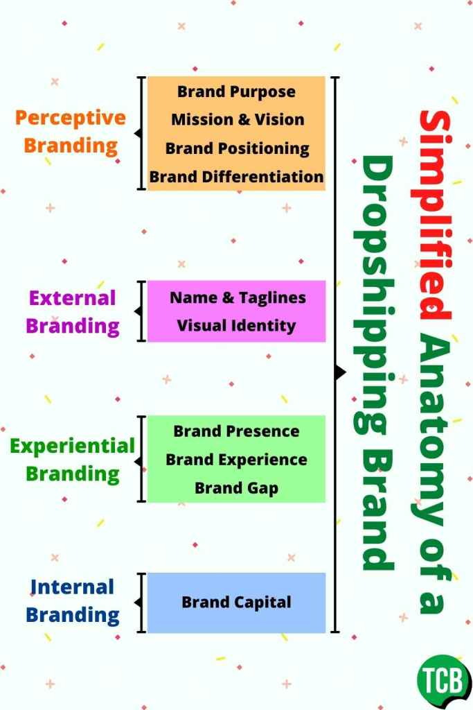 Simplified Anatomy of a Dropshipping Brand