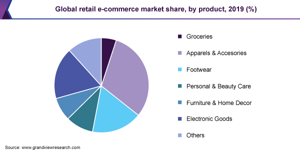 Global retail eCommerce market share by product