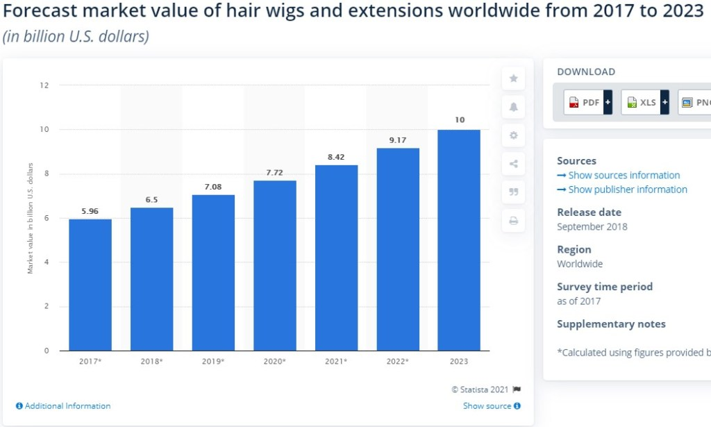 Hair wigs and extensions global market size