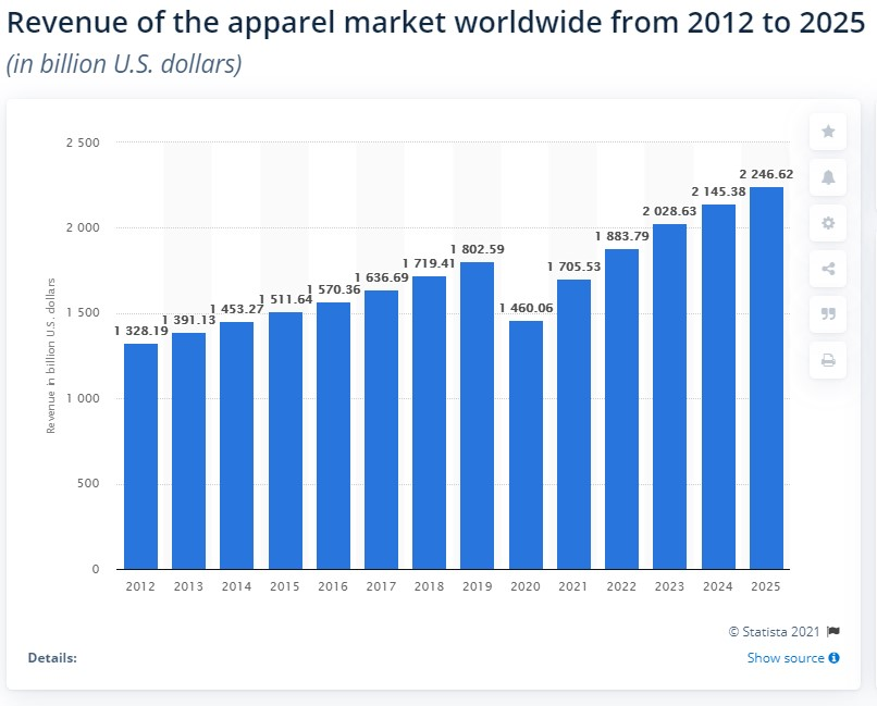 The global apparel and clothing market revenue