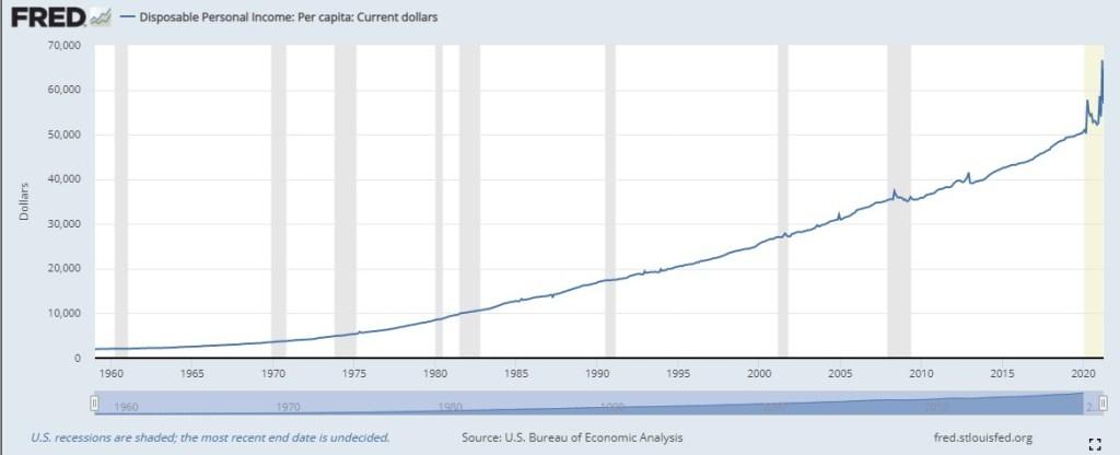 US disposable income per capita