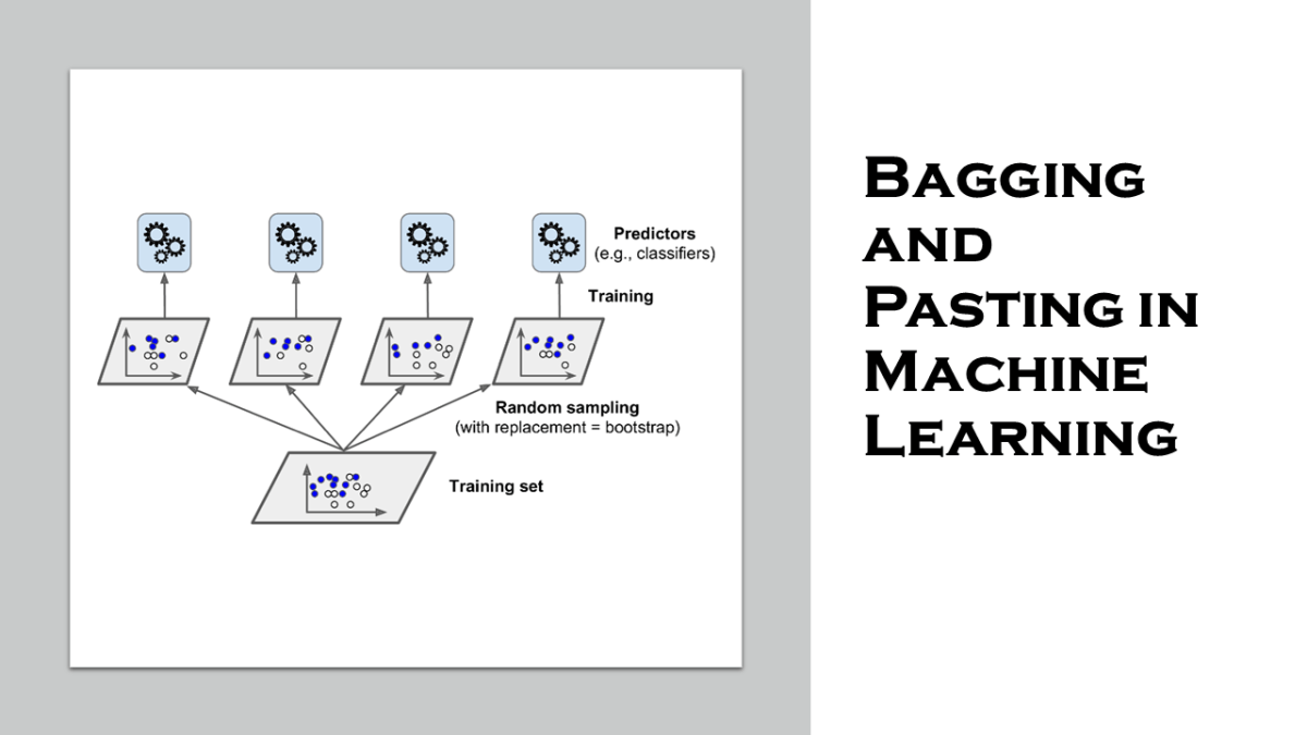 Bagging and Pasting in Machine Learning