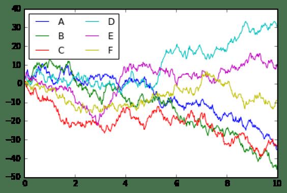 Visualization with matplotlib