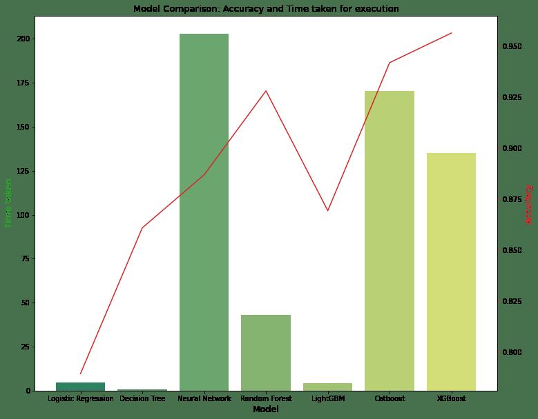 rainfall prediction model comparison