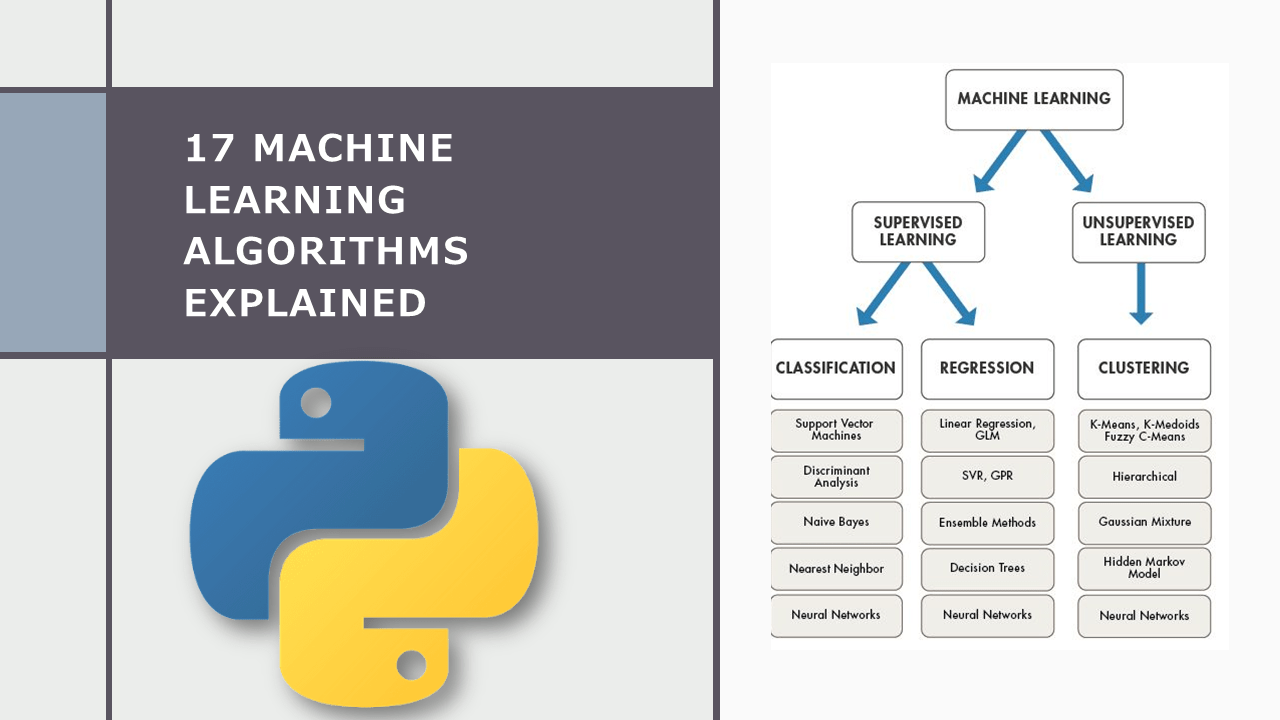 All Machine Learning Algorithms Explained
