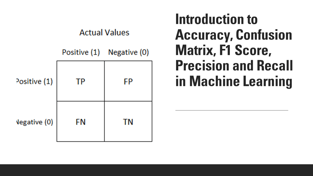Accuracy, F1 Score, Precision and Recall in Machine Learning