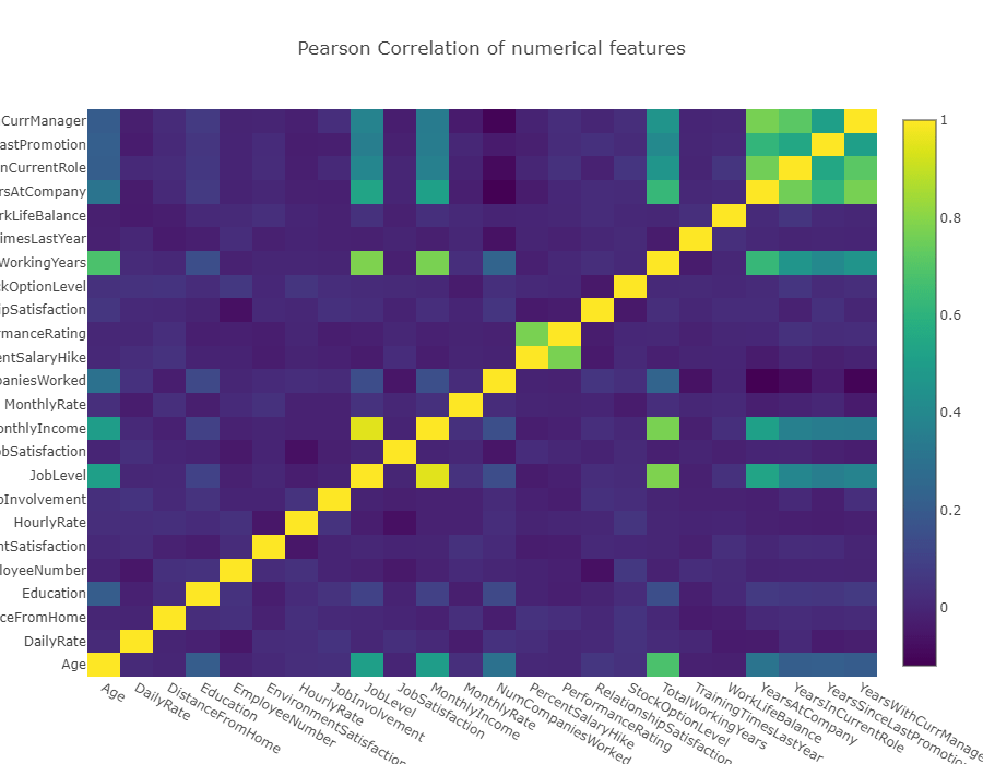 image for employee attrition correlation