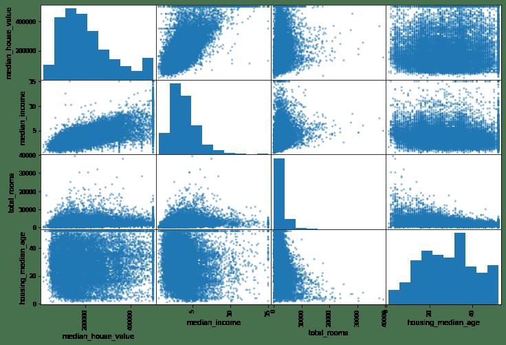 house price prediction: correlation