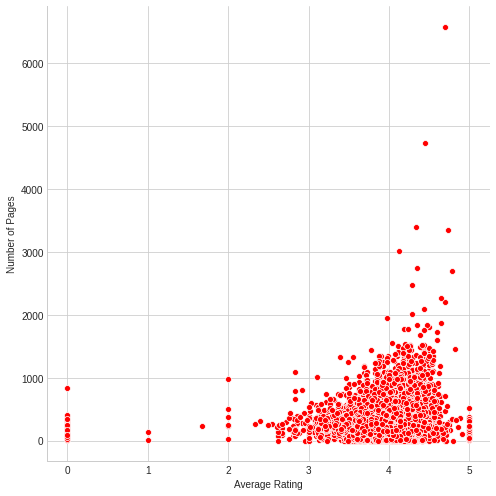 correlation: book recommendation system