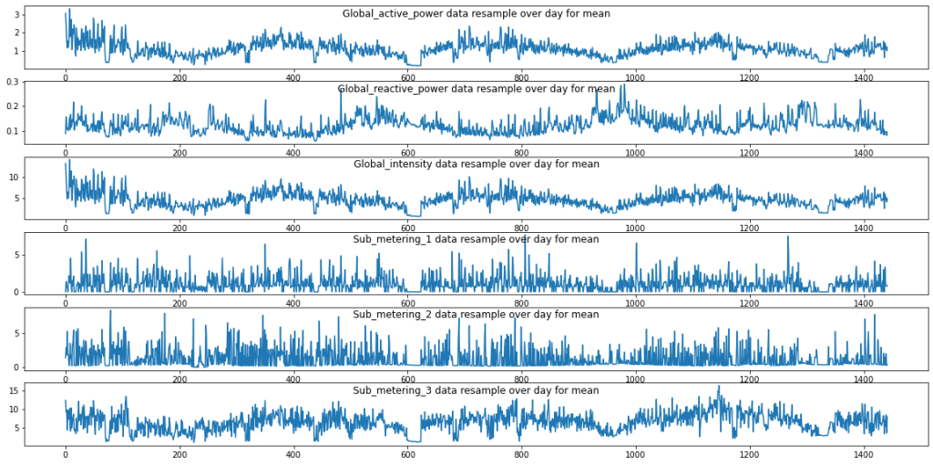 time series data