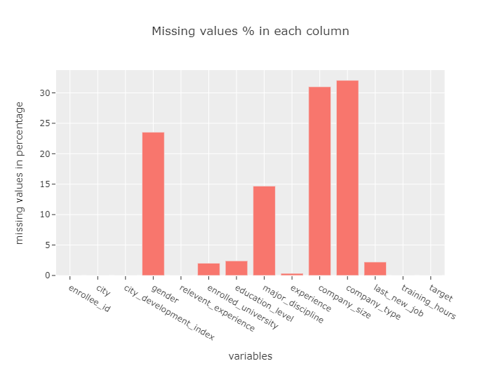 missing values