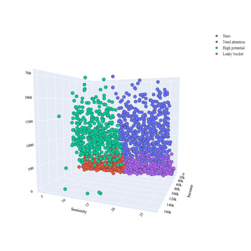 clustering on dataset