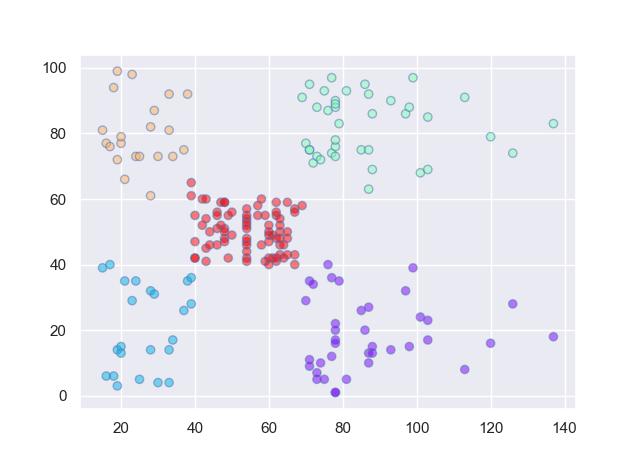 BIRCH Clustering using Python
