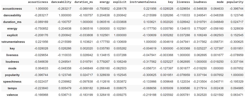 correlation between features in the Spotify dataset