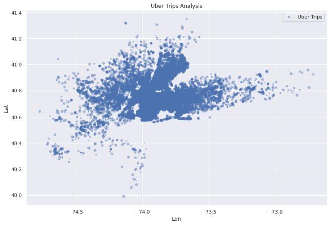 Uber trips analysis