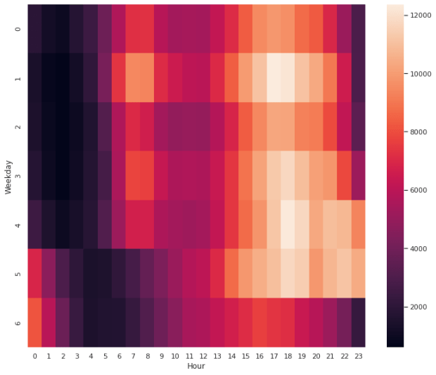 Correlation of Weekday and Hour