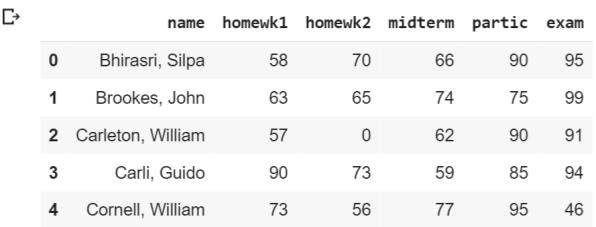 class grades dataset