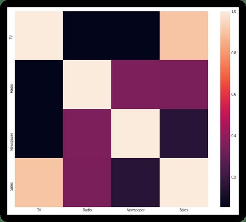 Sales Prediction Dataset: correlation