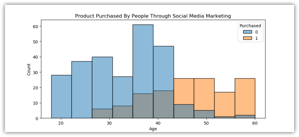 product bought through social media by people according to their age