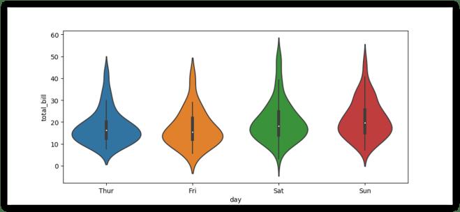 multiple violin plots