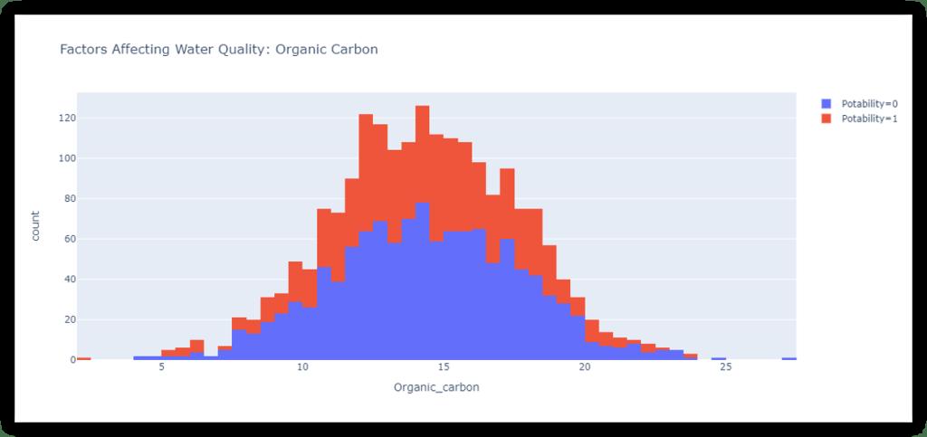 water quality analysis: organic carbon